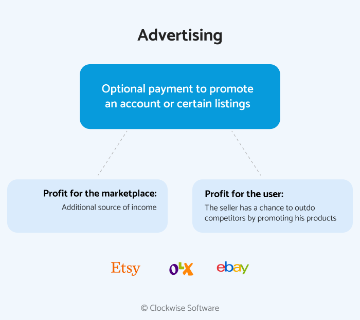 What Marketplace Business Model Is Best Etsy Ebay Marketplace Business Models Clockwise Software