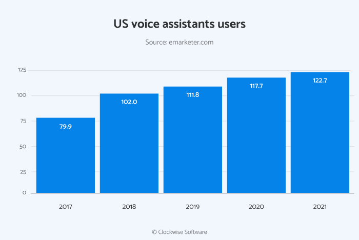 Voice assistant users in the US