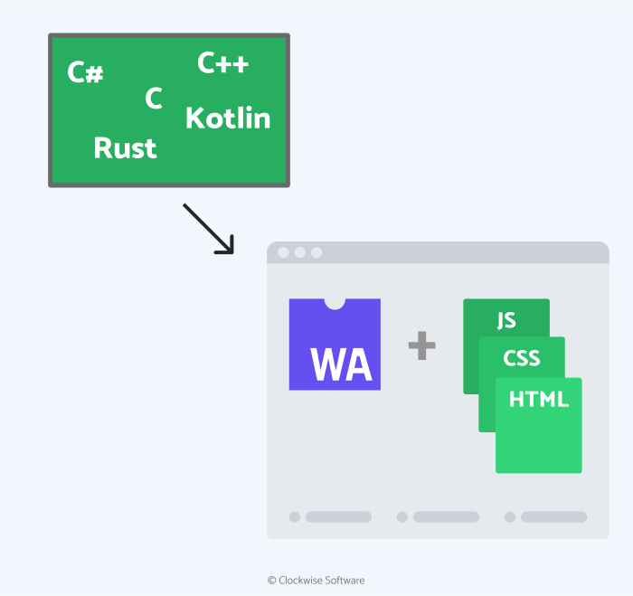 WebAssembly as the new web development trend